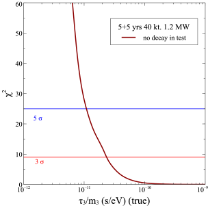 The left-panel of this figure shows the expected sensitivity of DUNE to constraining the decay parameter