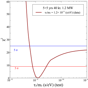 projections as a function of