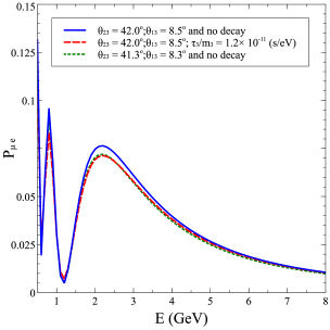 The appearance (left-panels) and disappearance (right-panels) channel neutrino probabilities as a function of neutrino energy. The different lines are described in the legends and also in the text. The top panels show the effect of
