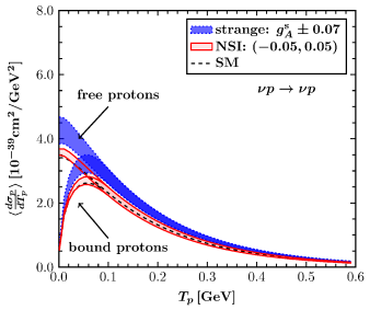 Differential cross section as a function of the nucleon (proton or neutron) recoil energy due to SM, strange quark and NSI. Modifications due to the employed nuclear effects are illustrated and compared with the case of scattering on free nucleons.