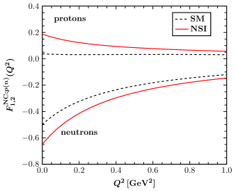 Comparison of the SM and NSI nucleon form factors employed in the present study (for details, see the text).