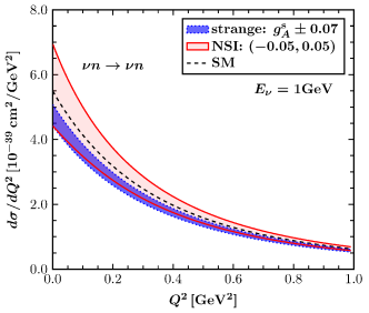 Differential cross section with respect to the momentum transfer for SM, strange quark and NSI, for