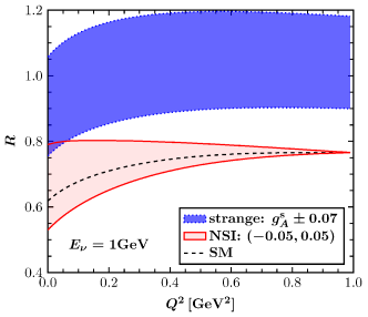 Momentum variation of the cross sections ratio for SM, strange quark and NSI neutrino-nucleon scattering.