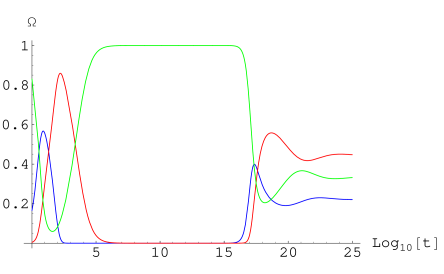 An unbound case: various energy densities (color coded as in Fig.
