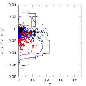 Likelihood contours for WMAP alone (left column) and WMAP plus seven other experiments (right column), plotted in the (