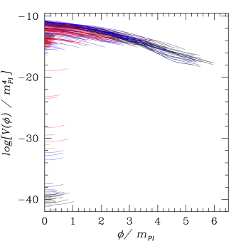 Three hundred reconstructed potentials chosen from the sampling shown in Fig.