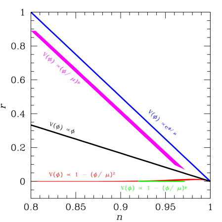 """A """"zoo plot"""" of models in the"""