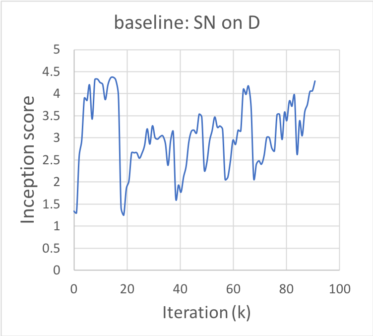 """Training curves for the baseline model and our models with the proposed stabilization techniques, """"SN on"""