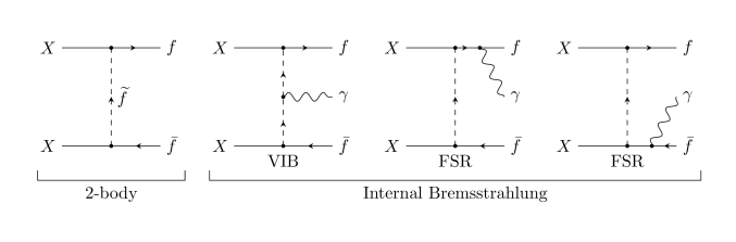 The Feynman diagrams for two-body annihilation and IB.