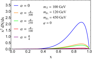 Dependence of the continuum photon spectrum on