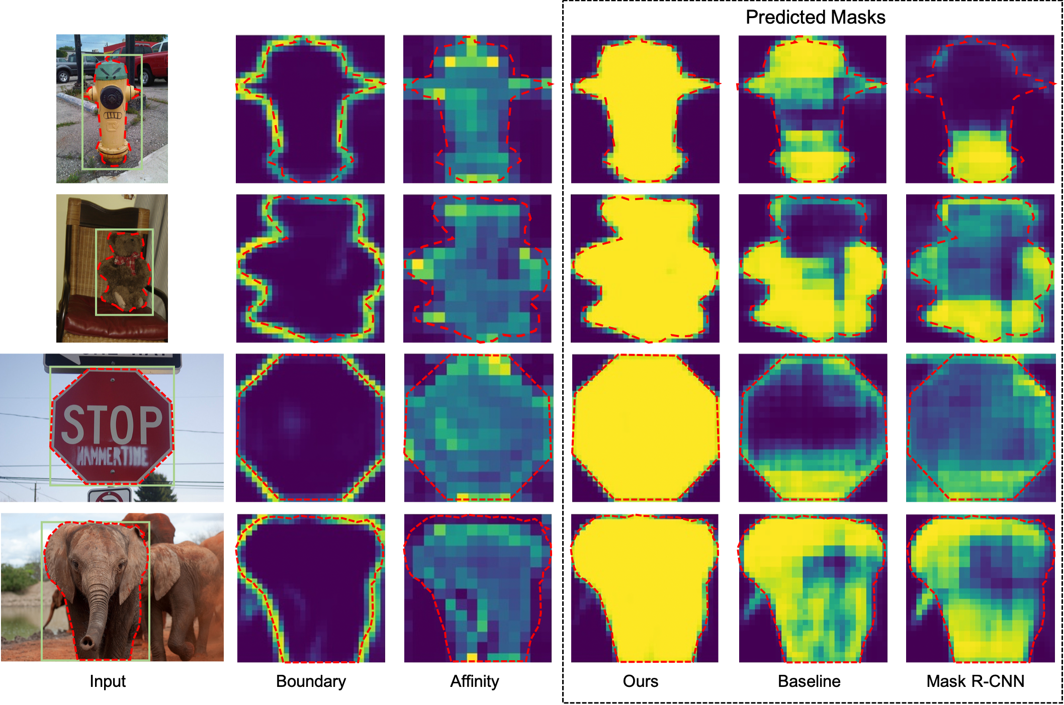 Visualization of boundary heatmaps and affinity heatmaps learned by our model for four novel categories of cases. The red dash lines indicate the ground-truth mask. The affinity heatmap is obtained by calculating the mean of the affinity maps for each instance pixel. The