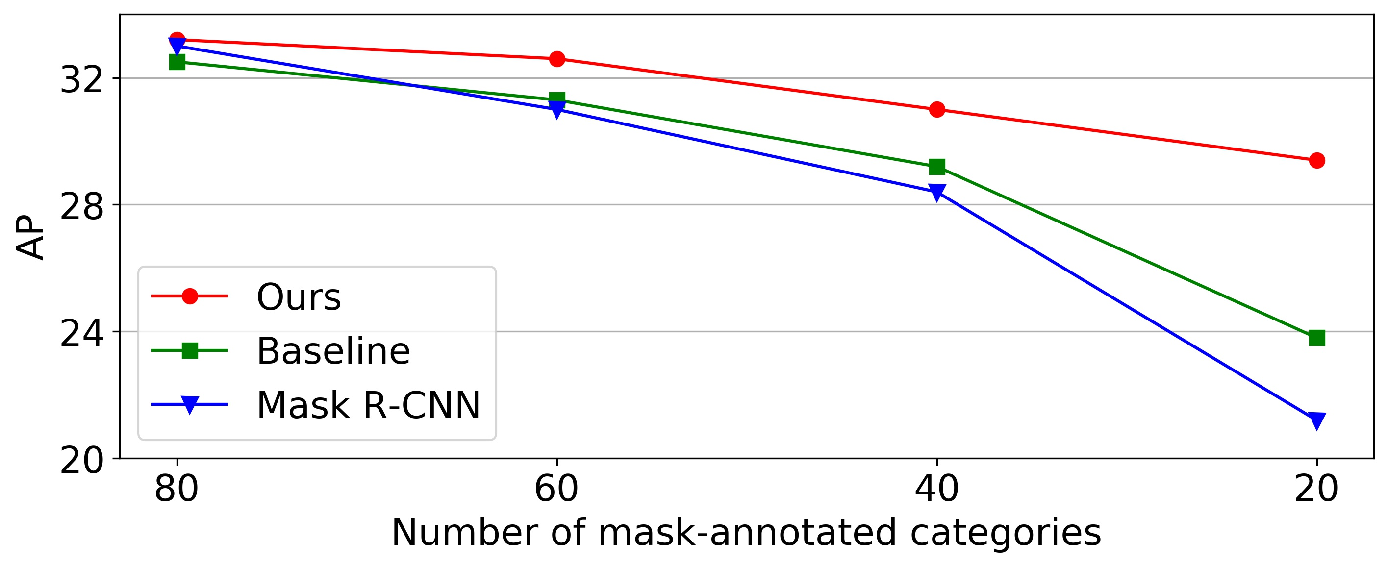 The segmentation performance of different models on a fixed set of novel categories as a function of number of mask-annotated (base) categories. The novel categories are randomly selected from COCO dataset.