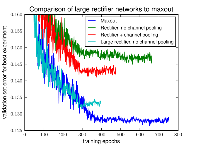 We cross-validated the momentum and learning rate for four architectures of model: 1) Medium-sized maxout network. 2) Rectifier network with cross-channel pooling, and exactly the same number of parameters and units as the maxout network. 3) Rectifier network without cross-channel pooling, and the same number of units as the maxout network (thus fewer parameters). 4) Rectifier network without cross-channel pooling, but with