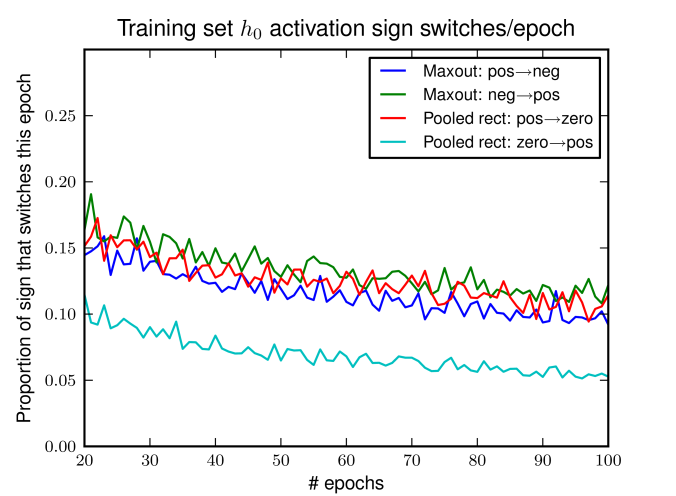 During dropout training, rectifier units transition from positive to 0 activation more frequently than they make the opposite transition, resulting a preponderence of 0 activations. Maxout units freely move between positive and negative signs at roughly equal rates.