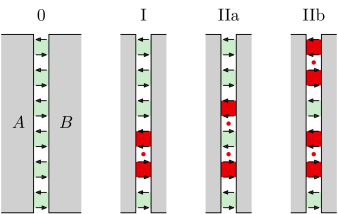 Spin configurations