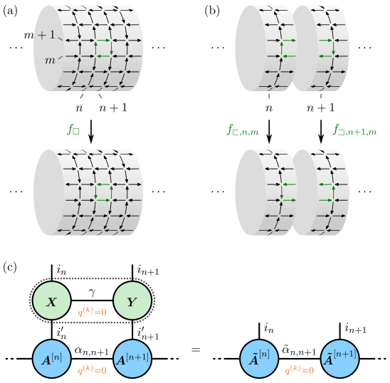 Mapping the Hamiltonian into nearest-neighbour form suitable for TEBD. (a) The plaquette-operator
