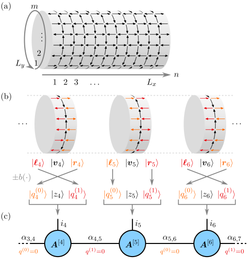 Mapping to MPS. (a) Cylindrical lattice. (b) Spins are grouped by computational site