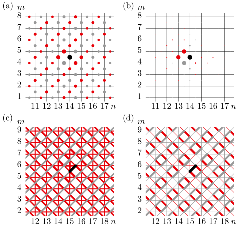 Spin-correlations visualized for a section of a