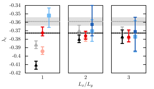 Finite-size scaling results for the transition point