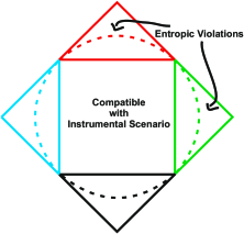 A comparison between the entropic and the probabilistic approach. The squares represent the polytope of distributions compatible with the instrumental DAG. Each facet in the square corresponds to one of the