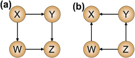 DAGs with no hidden variables and opposite causation directions. The DAGs can be distinguished based on the CIs induced by them. However, if only pairwise information is available one must resort to the marginalization procedure described in Sec.