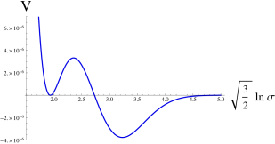 Scalar potential of the KL model for the values of the parameters