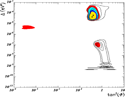 The 90, 95, 99 and 99.73% C.L. contours of the combined fit of solar and SN1987A data (coloured/grey) together with the contours of the solar data alone (solid lines); for