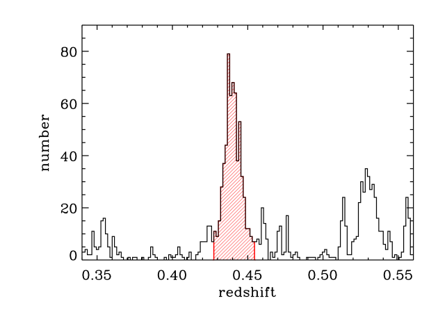 Histogram of redshifts in the cluster area. The red, hatched histogram shows the main cluster peak identified by the P+G method.