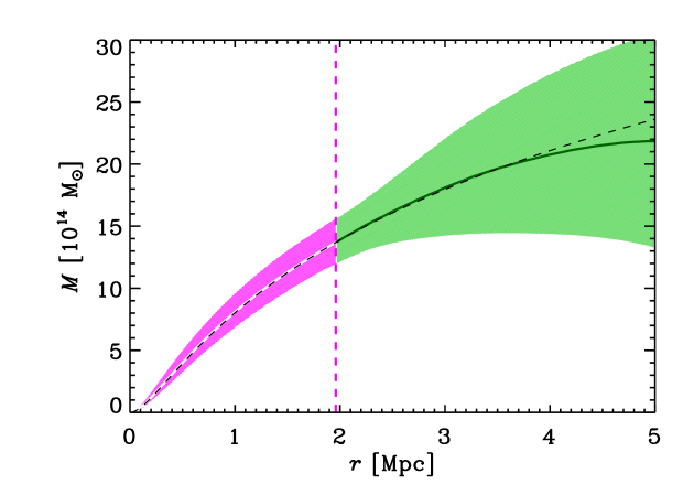 The solid (white and green) curve and hatched (magenta and green) region represent our fiducial