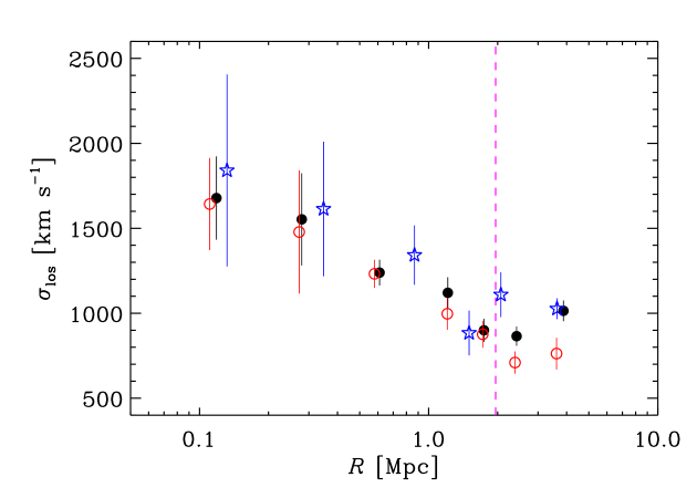 Line-of-sight velocity dispersion profiles of cluster members (using the P+G identification method). Black filled dots: all galaxies; red circles: passive galaxies; blue stars: SF galaxies. 1