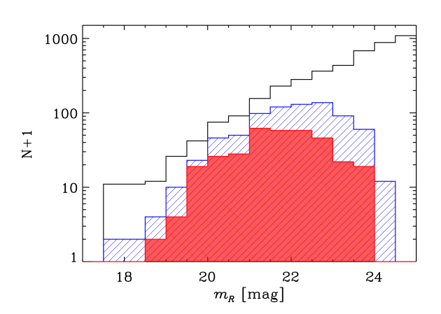 -band number counts in the cluster virial region (within a radius