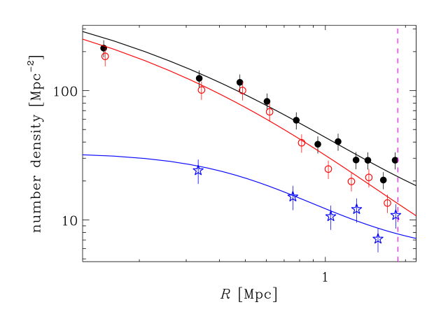 Projected galaxy number density profiles