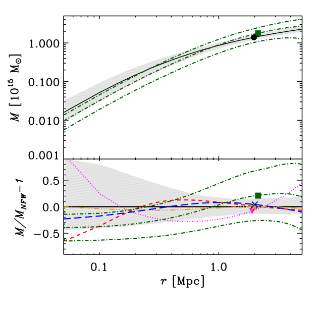 Mass profiles as obtained from the MAMPOSSt and Caustic analyses. The MAMPOSSt result is that obtained using the NFW model and the O