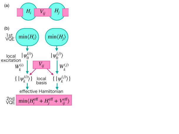 (a) The system consists of subsystems of Hamiltonian