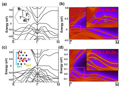 (Color Online) Left: the energy dispersion of 2D thin film is plotted for (a) 2QLs