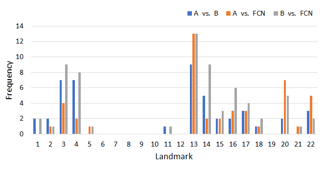 Distribution of errors (> 4mm) for all landmarks 1-22 (numbers correspond to those in Figure