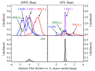 Illustrative likelihood analysis for estimating the dark-to-stellar matter fraction. Top panels: distributions expressing the likelihood of having an intrinsic X-ray source intensity, given the observed X-ray intensity. The different colors are for the HS, HM, LS, and LM quad images (see text). The intensities are given in magnitude units. The left panel is for a model where 100% of the matter is in the form of stars; the right panel is for the case of 90% dark matter and 10% stars. The histograms have each been shifted so that the zero point corresponds to the observed intensity, normalized to the smooth lens model value. Bottom panels: distributions expressing the likelihood of having an intrinsic X-ray source intensity after taking into account the observed intensity of all four images combined. Note that the histogram on the left (for 100% stars) has been multiplied by a factor of 10 for ease in visibility. See text and Fig.