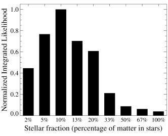 Likelihood histogram of the dark-matter fraction based on the first maximum likelihood analysis described in the text.