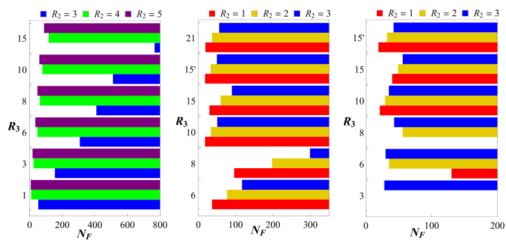 Availability of weakly interacting UV fixed points FP