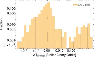 Left: The distribution of time between disruptions, in units of stellar binary orbits, for prompt TDEs that occur with temporal offsets satisfying
