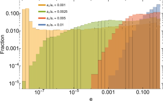 Top-left: The eccentricity distribution of the ejected binaries, with different colors corresponding to the ratios