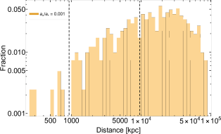 Left: The distribution of the distance, in kpc, of the ejected stellar binaries at the time of gravitational-wave coalescence when