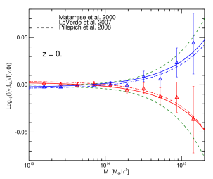 Left panel: comparison between simulations points and fits from this work and the polynomial fit of