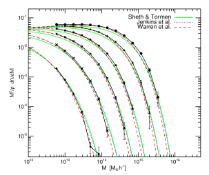 Multiplicity mass function for the Gaussian simulation computed using a Friends-of-Friends halo finder. Points denote the simulations results at different redshift:
