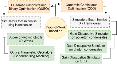The scheme shows that the Proof-of-work protocol can be realised for solving the QUBO or QCO problems on purposely built quantum simulators based on superconducting qubits, OPO-s, polaritons, photons, QED.