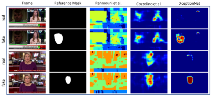 Forgery segmentation examples on easy-compressed videos. For each frame, we show the heatmaps for the original video (first row) and the manipulated one (second row). From left to right: input frame, ground truth mask (only for the fake input), results of Rahmouni
