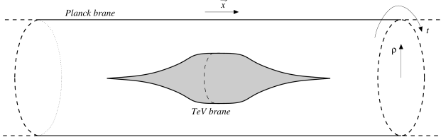 The topology of the bubble. We have suppressed two spatial dimensions, so that the AdS-S solution is a cylinder: the bubble appears as hole in the cylinder. The rotational invariance is here seen as a discrete