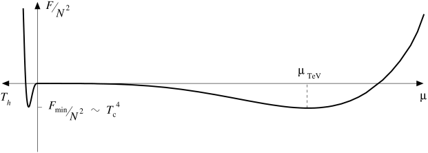 The free energy for the RS solution (right side) and the black hole one (left). RS model is parametrized by the radion VEV