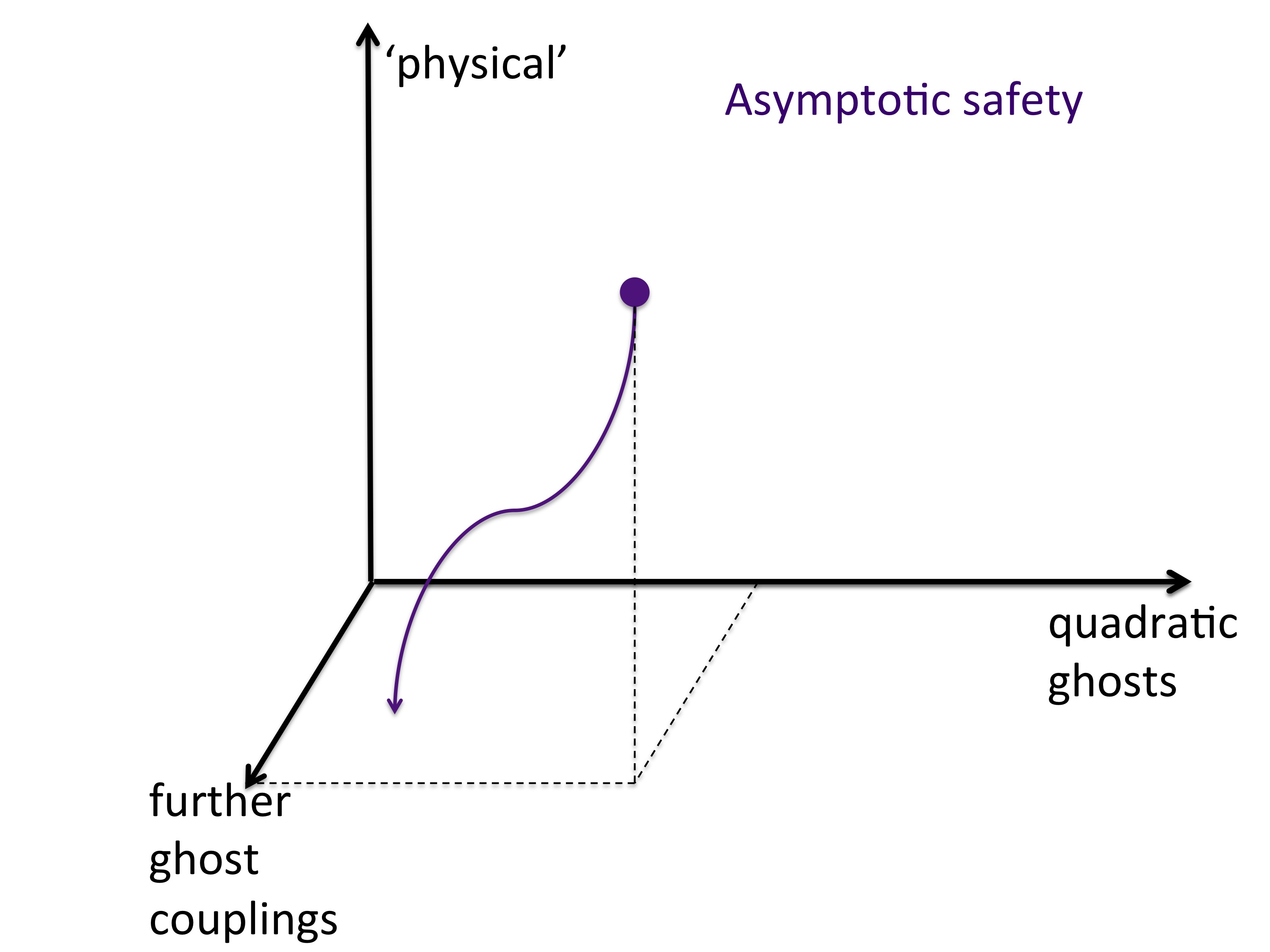We illustrate the RG flow in theory space in the case of asymptotic freedom (left panel) and asymptotic safety (right panel).