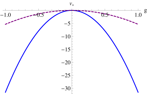 Here we plot the fixed-point value of